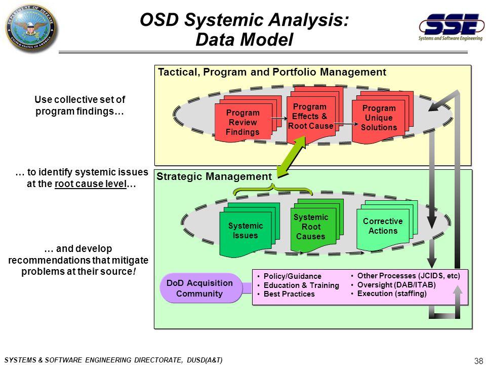OSD Systemic Analysis: Data Model