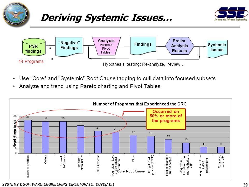 Deriving Systemic Issues… Occurred on 50% or more of the programs