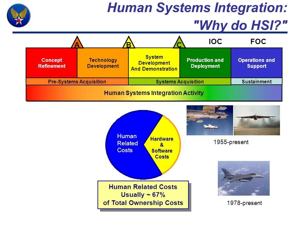 Human Systems Integration: Why do HSI