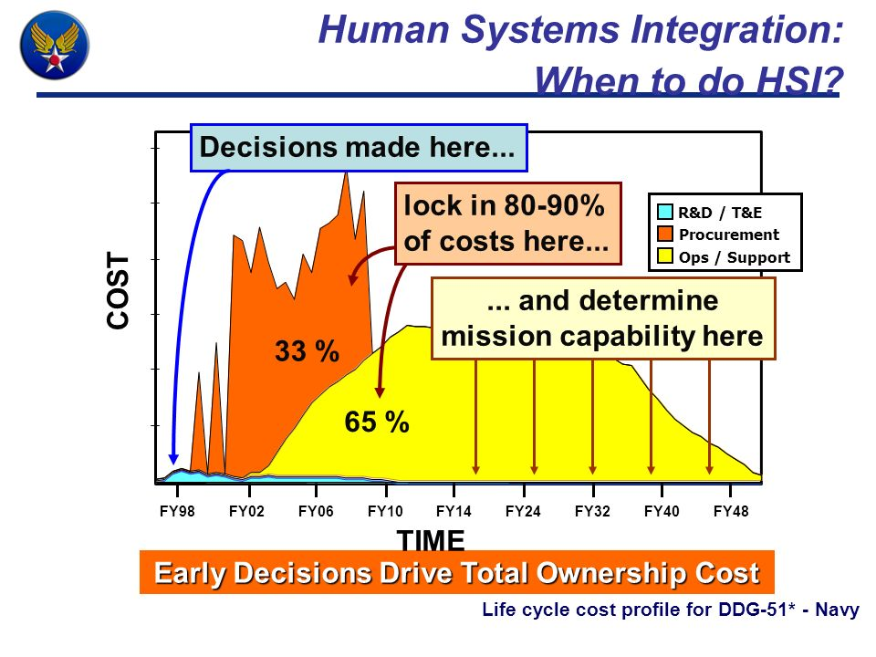 Human Systems Integration: When to do HSI