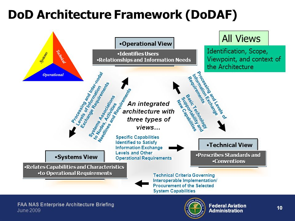 An integrated architecture with three types of views…