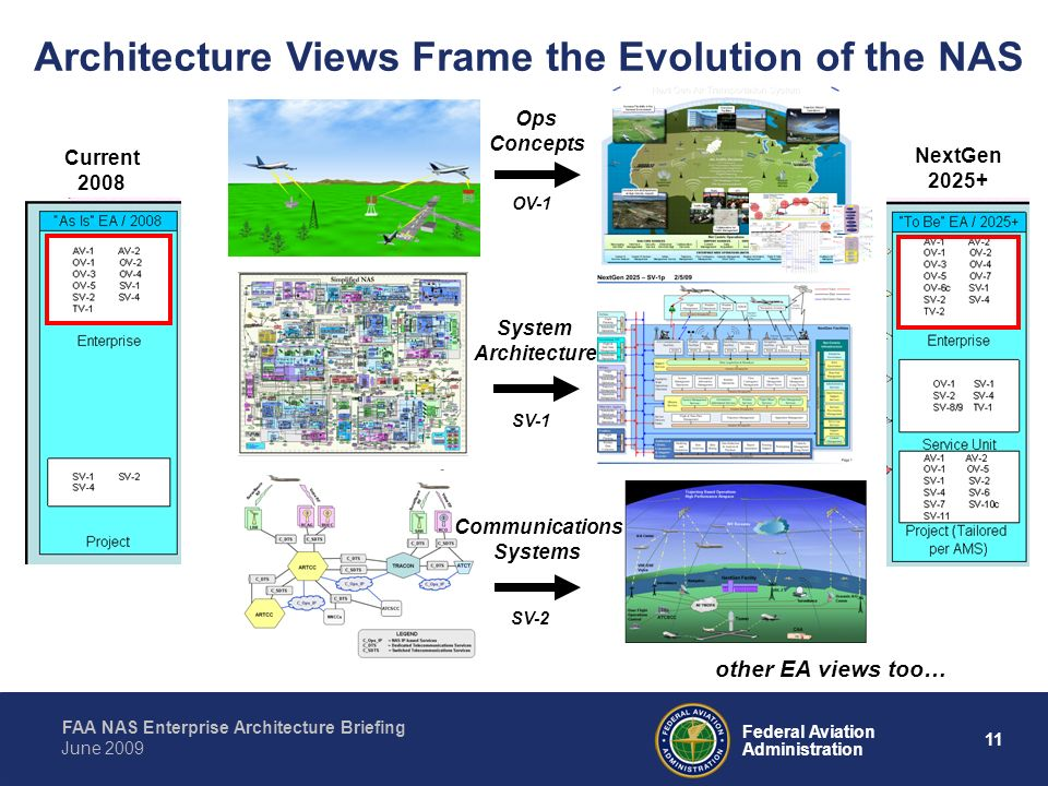 Architecture Views Frame the Evolution of the NAS