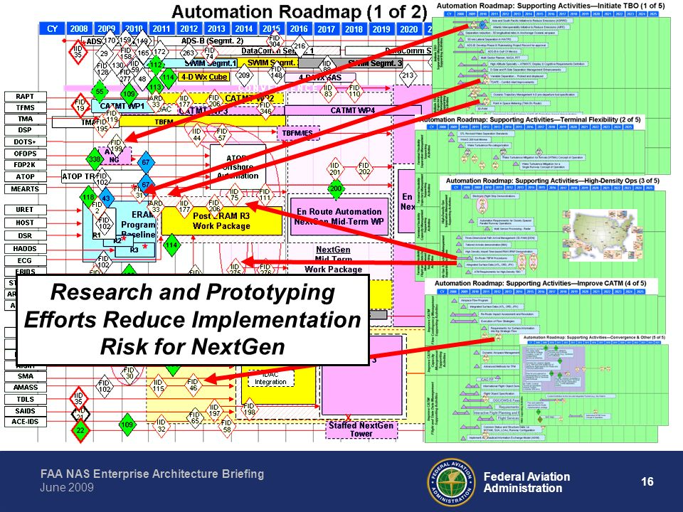 Research and Prototyping Efforts Reduce Implementation