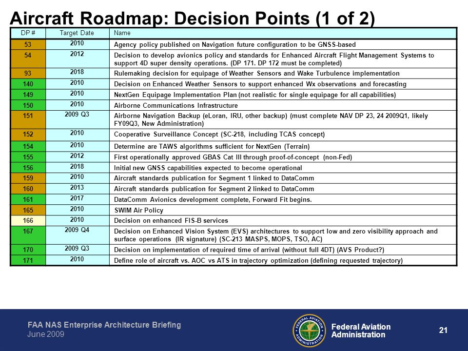 Aircraft Roadmap: Decision Points (1 of 2)
