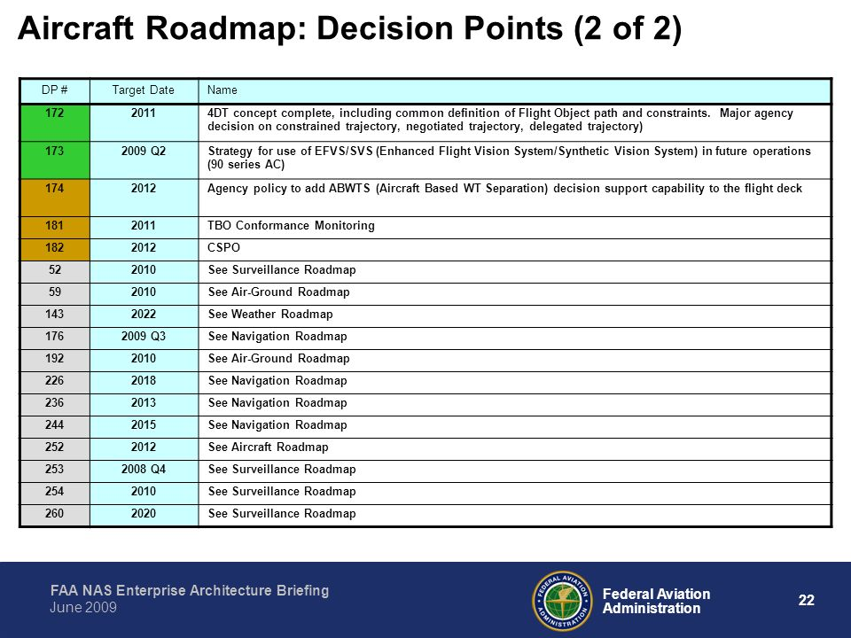 Aircraft Roadmap: Decision Points (2 of 2)