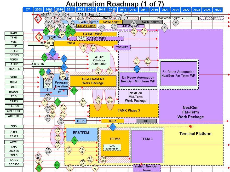 Automation Roadmap (1 of 7)