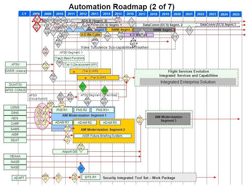 Automation Roadmap (2 of 7)
