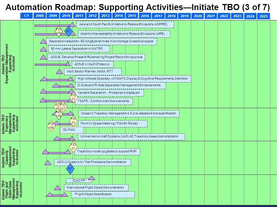 Automation Roadmap: Supporting Activities—Initiate TBO (3 of 7)