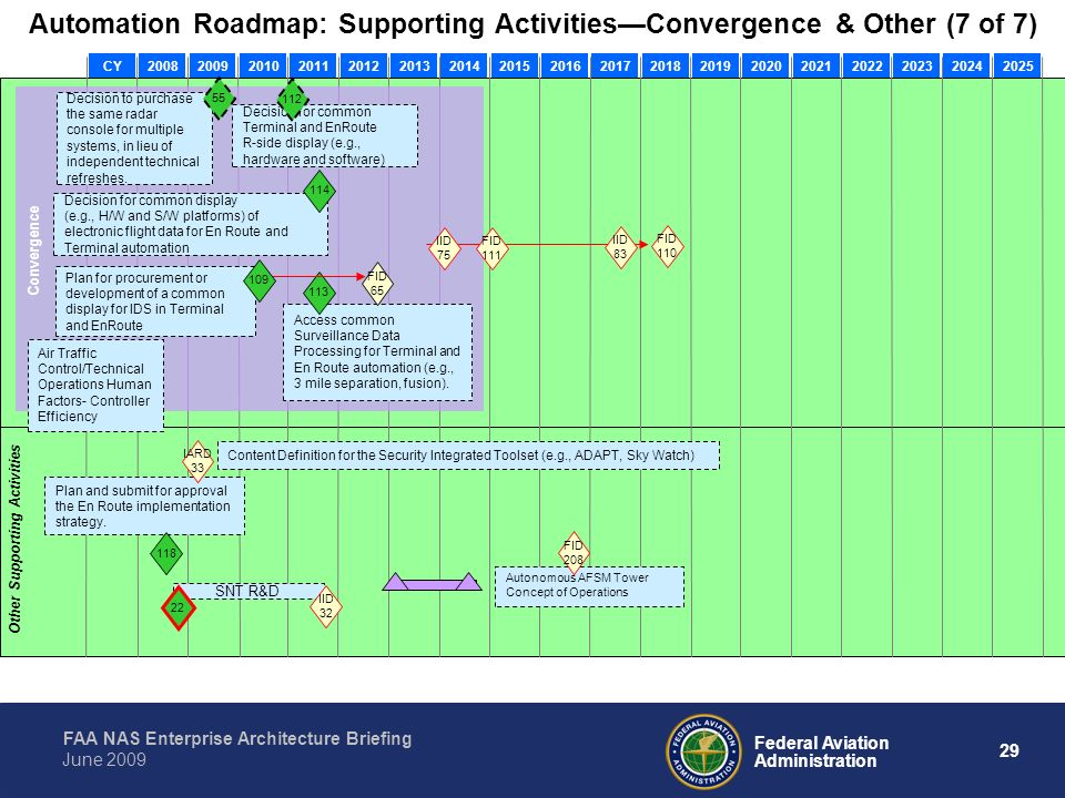 Automation Roadmap: Supporting Activities—Convergence & Other (7 of 7)