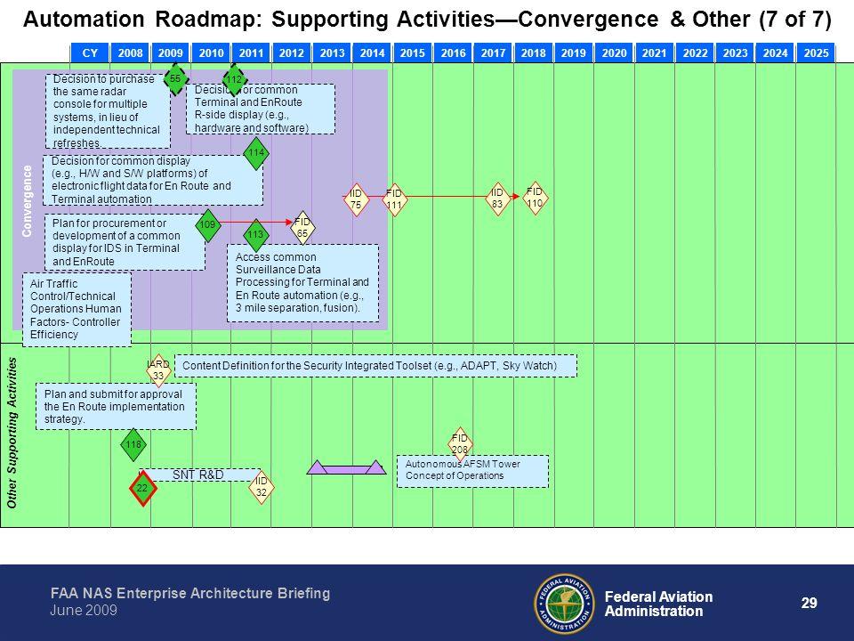 Faa Nas Enterprise Architecture Briefing Tying It