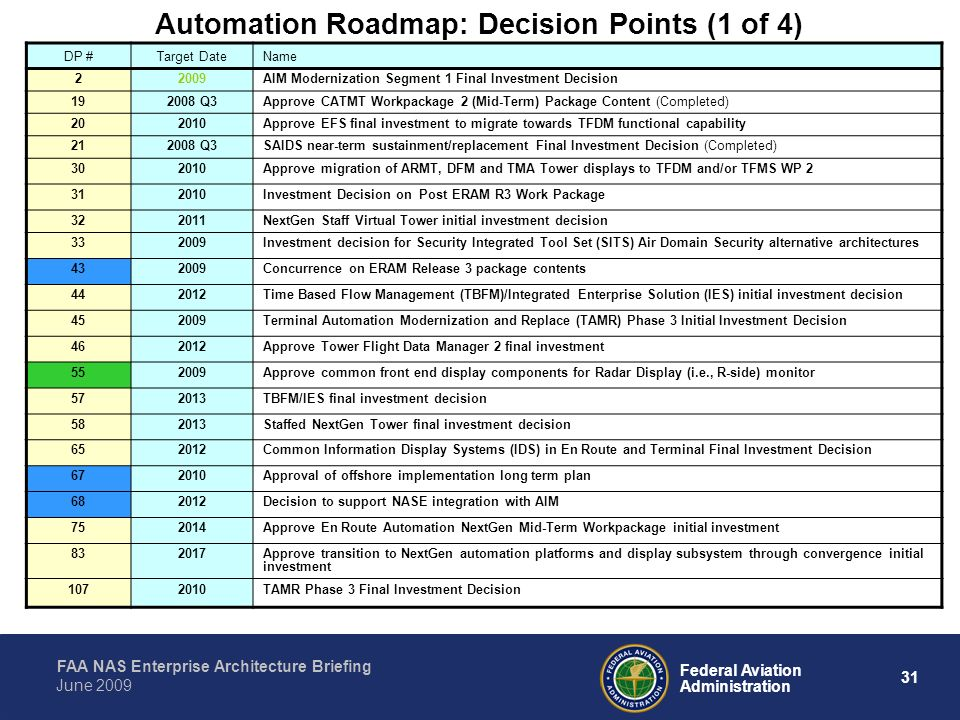 Automation Roadmap: Decision Points (1 of 4)