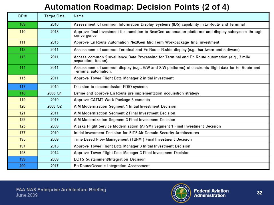 Automation Roadmap: Decision Points (2 of 4)