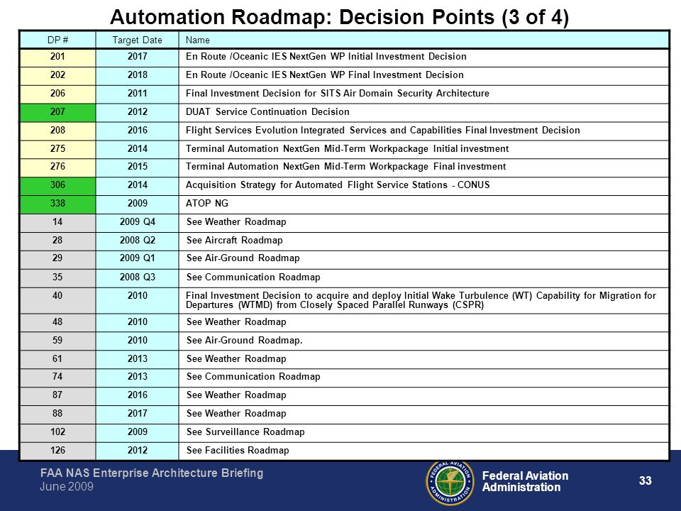 Automation Roadmap: Decision Points (3 of 4)