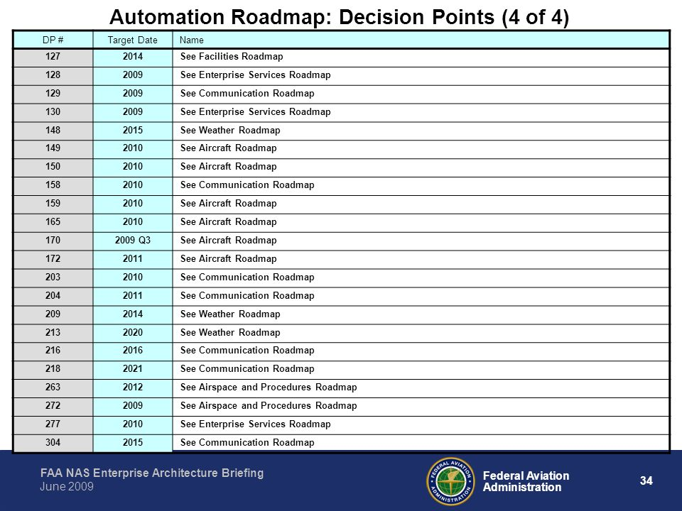 Automation Roadmap: Decision Points (4 of 4)