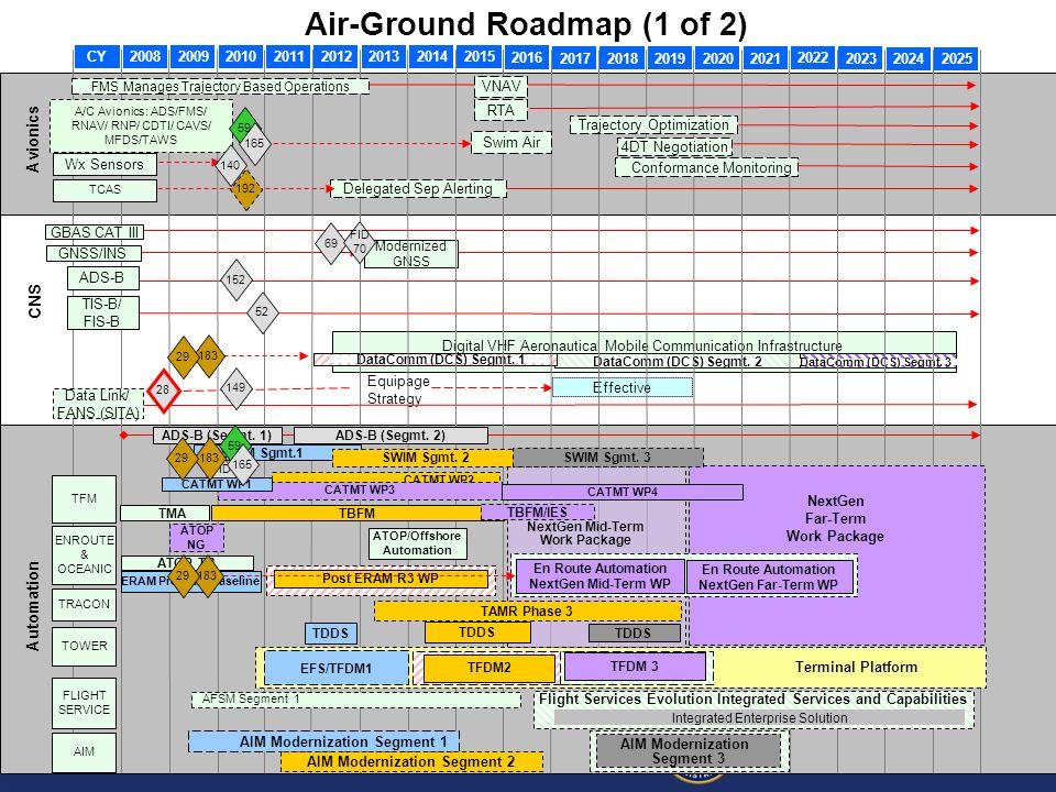 Air-Ground Roadmap (1 of 2)