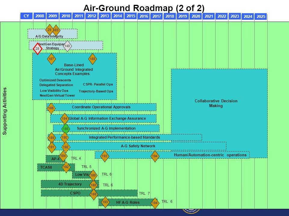 Air-Ground Roadmap (2 of 2)