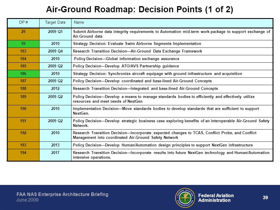 Air-Ground Roadmap: Decision Points (1 of 2)