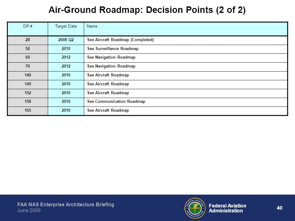Air-Ground Roadmap: Decision Points (2 of 2)