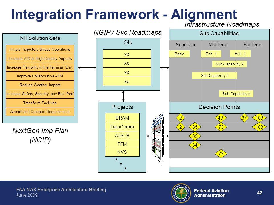 Integration Framework - Alignment