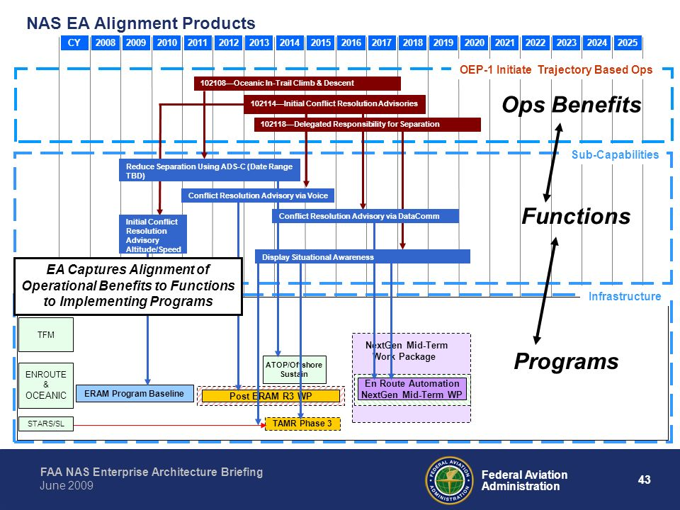 Ops Benefits Functions Programs NAS EA Alignment Products