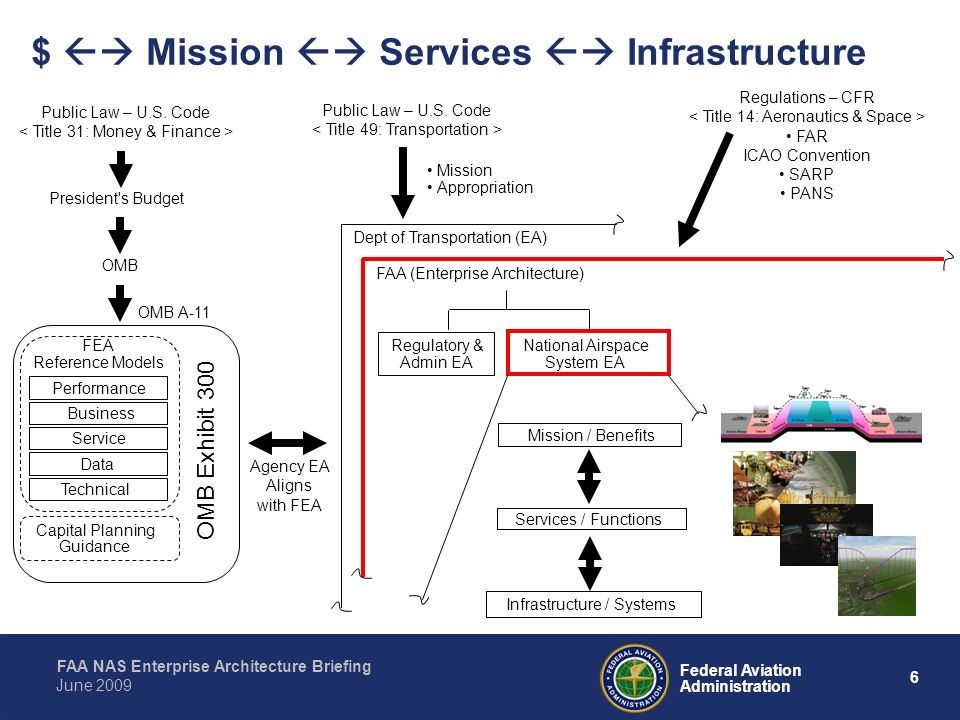 $  Mission  Services  Infrastructure