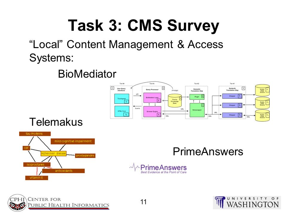 Task 3: CMS Survey Local Content Management & Access Systems:
