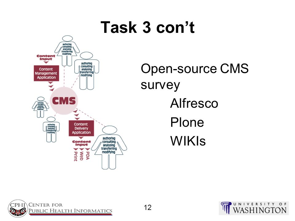 Open-source CMS survey Alfresco Plone WIKIs