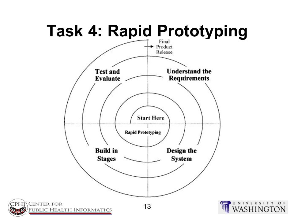 Task 4: Rapid Prototyping