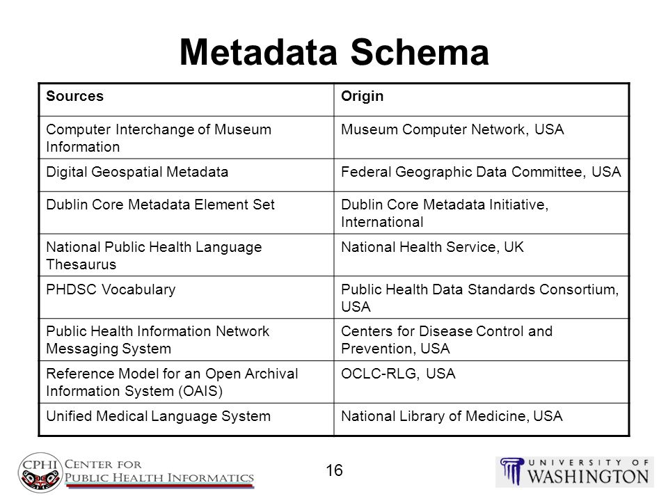 Metadata Schema 16 Sources Origin