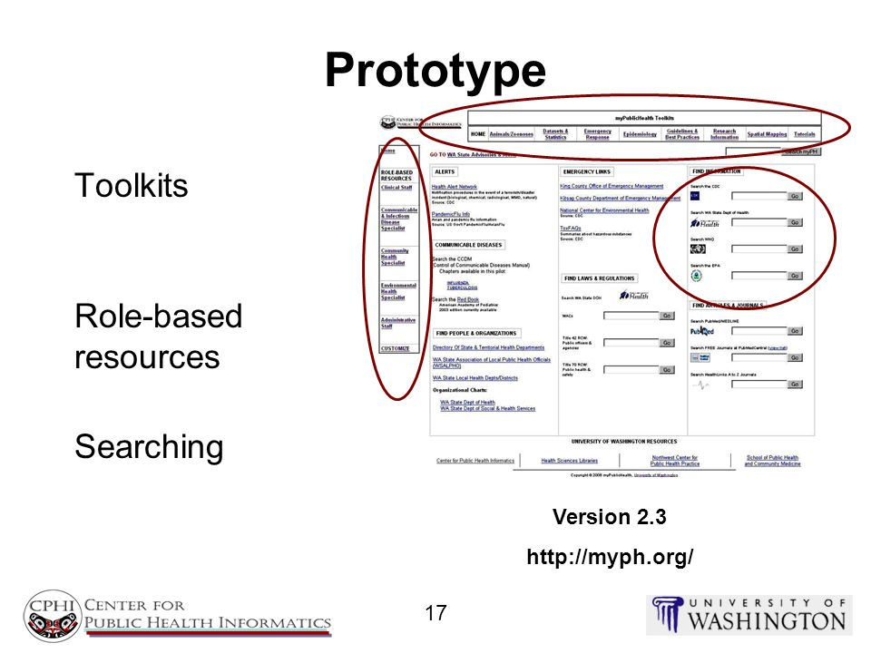 Prototype Toolkits Role-based resources Searching Version 2.3