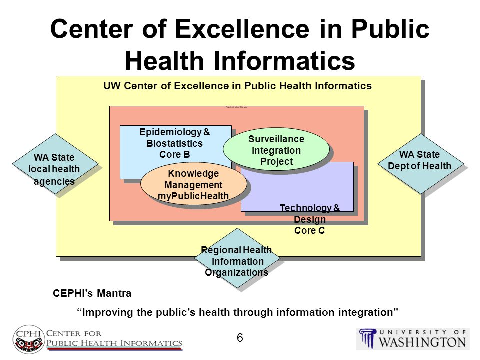 Center of Excellence in Public Health Informatics