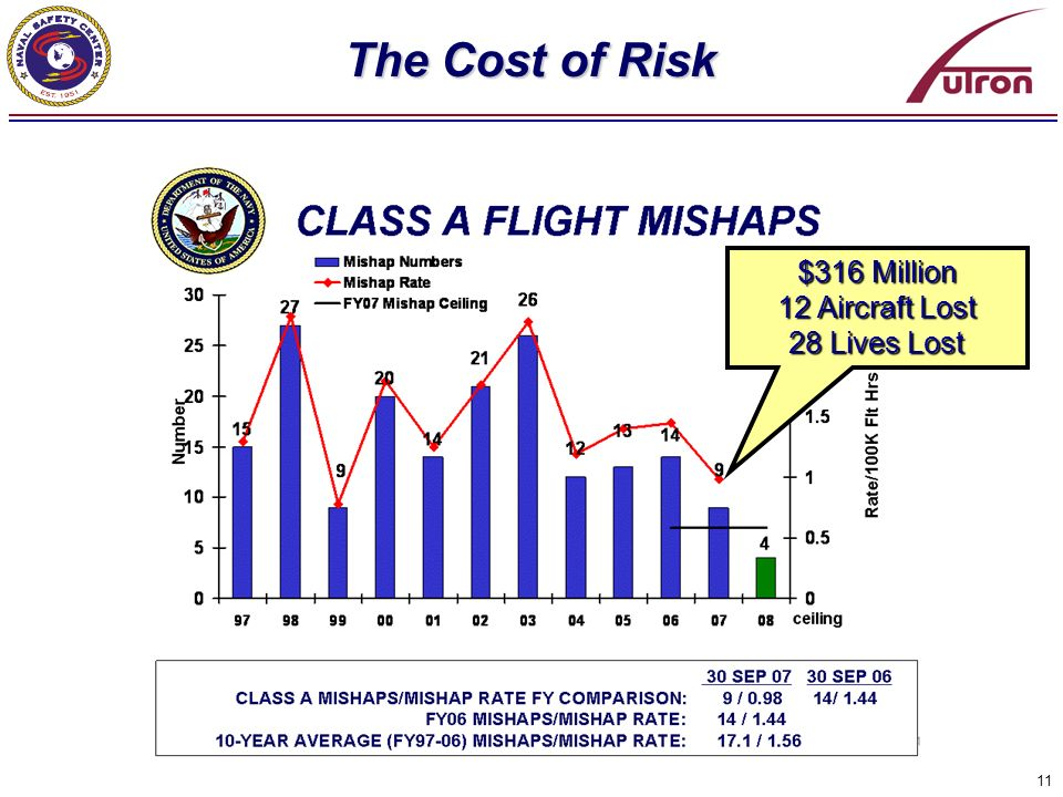 The Cost of Risk $316 Million 12 Aircraft Lost 28 Lives Lost