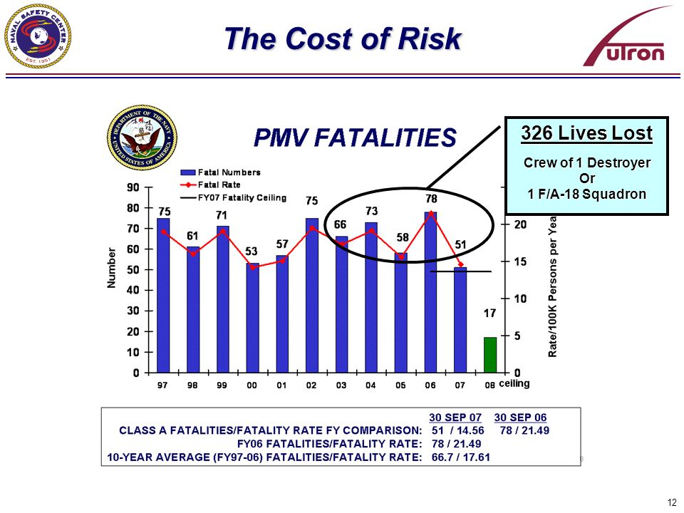 The Cost of Risk 326 Lives Lost Crew of 1 Destroyer Or