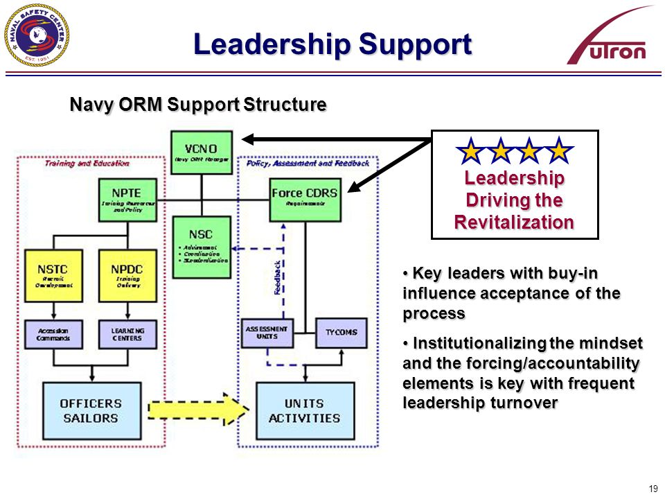 Navy ORM Support Structure Leadership Driving the Revitalization