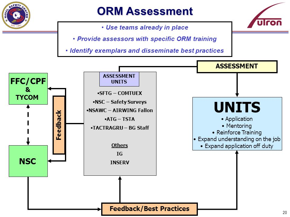 UNITS ORM Assessment FFC/CPF NSC Use teams already in place