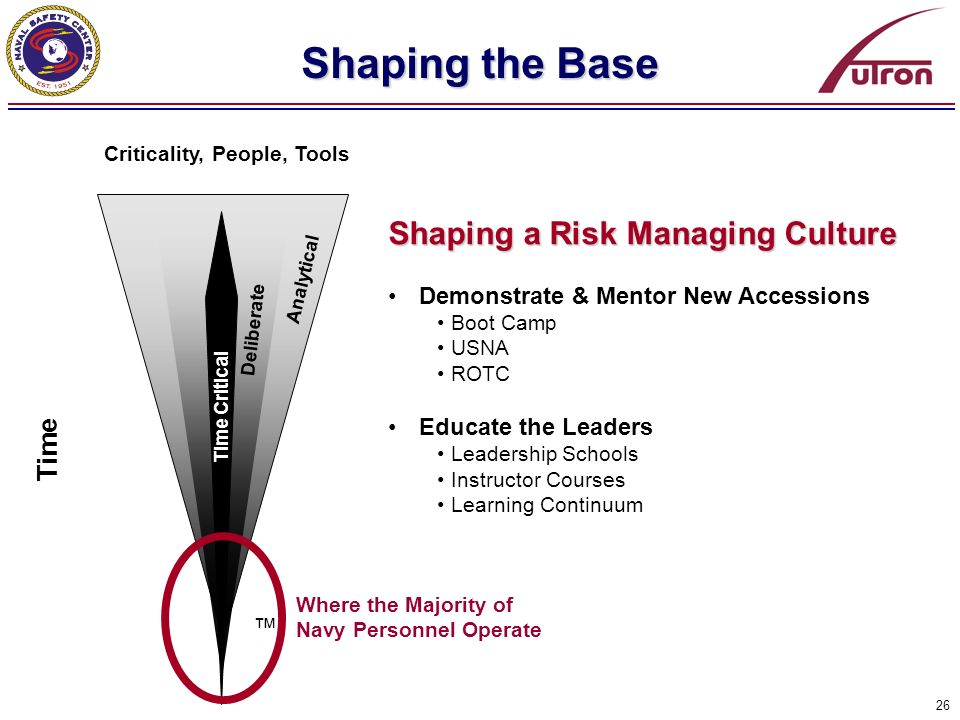 Shaping the Base Shaping a Risk Managing Culture Time