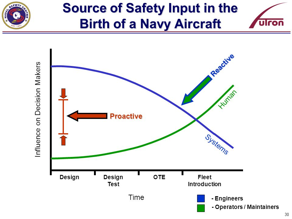 Source of Safety Input in the Birth of a Navy Aircraft