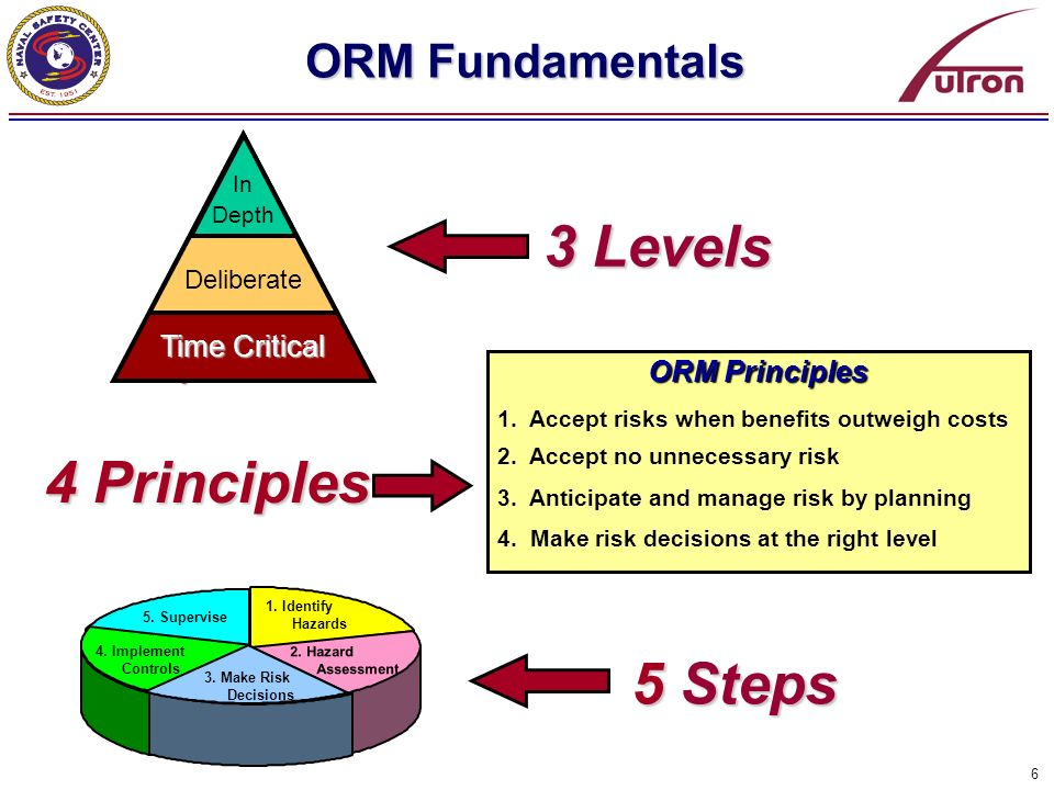 3 Levels 4 Principles 5 Steps