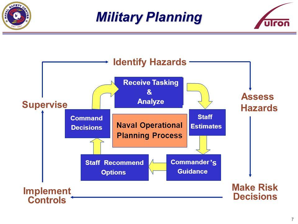 Military Planning Identify Hazards Assess Supervise Hazards Make Risk