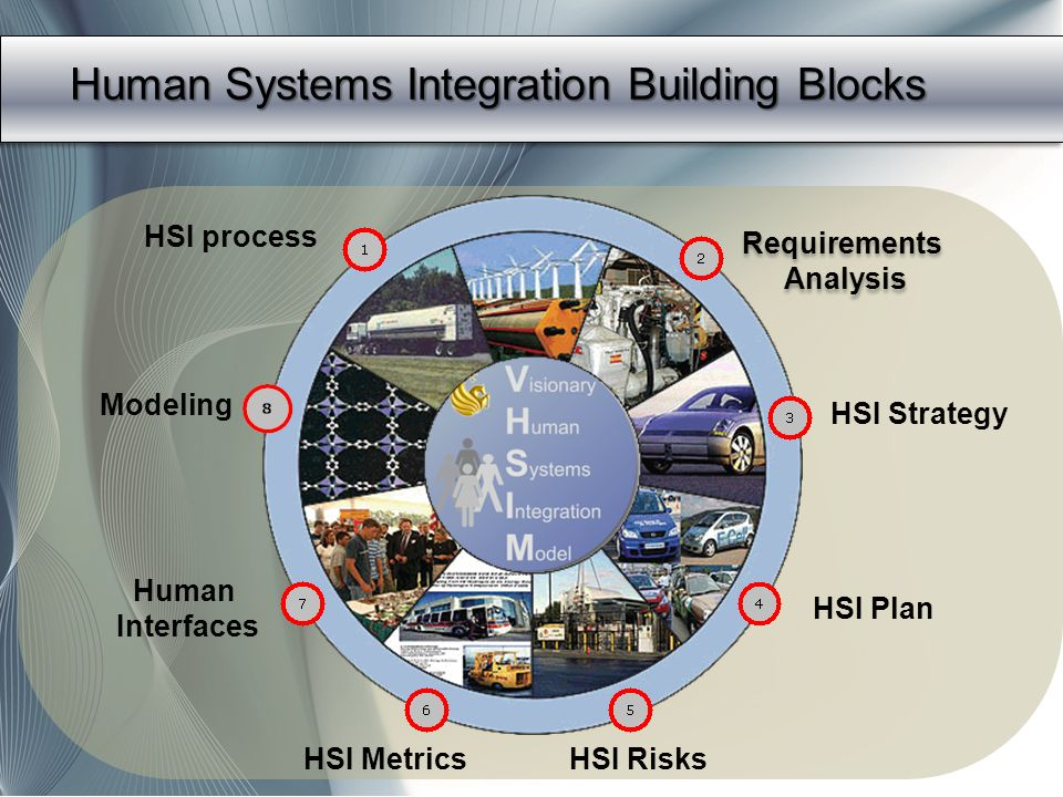 Human Systems Integration Building Blocks
