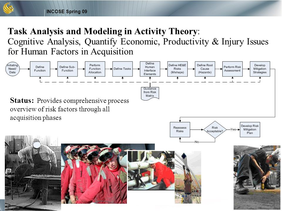 Task Analysis and Modeling in Activity Theory: Cognitive Analysis, Quantify Economic, Productivity & Injury Issues for Human Factors in Acquisition