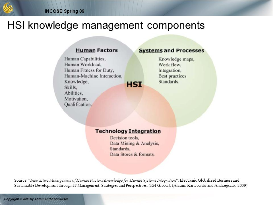 HSI knowledge management components