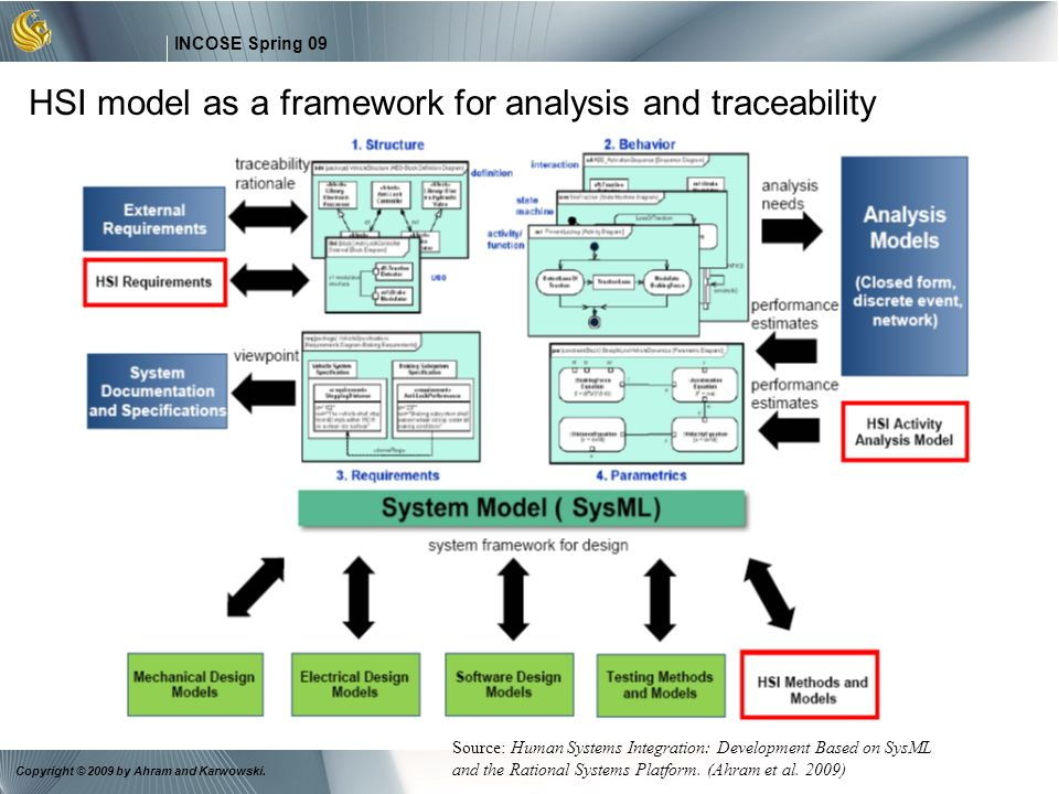 HSI model as a framework for analysis and traceability