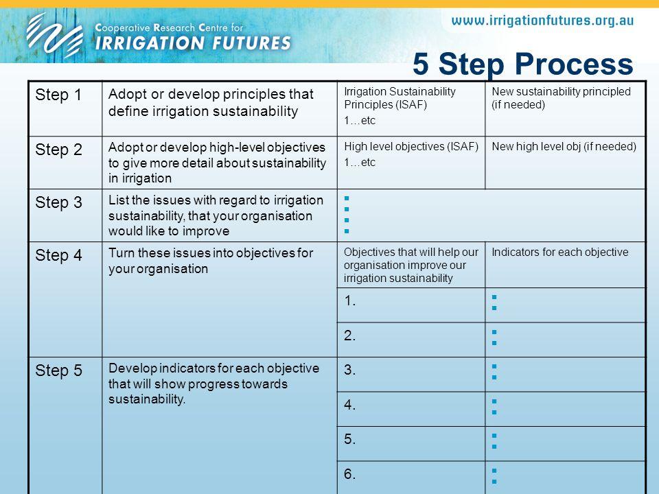 5 Step Process Step 1 Step 2 Step 3 Step 4 Step 5