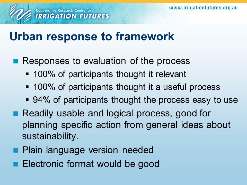 Urban response to framework