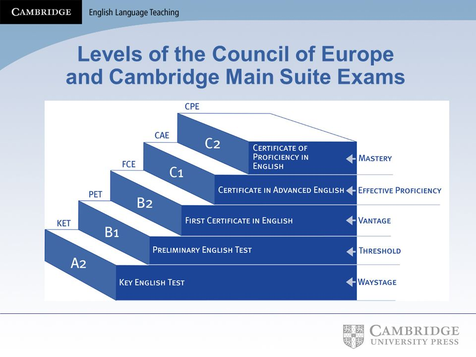 Levels of the Council of Europe and Cambridge Main Suite Exams