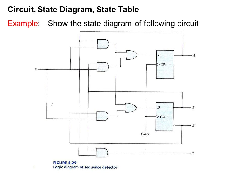 Circuit state diagram state table ppt video online - Table circuit ...