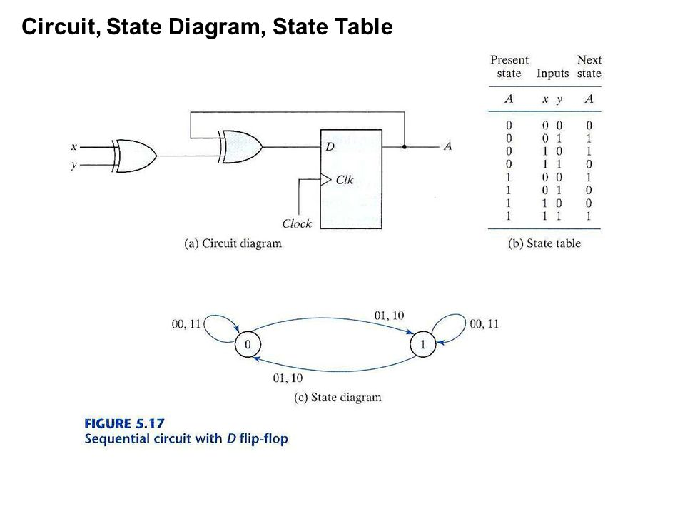 Circuit state diagram state table ppt video online download circuit state diagram state table ccuart Images