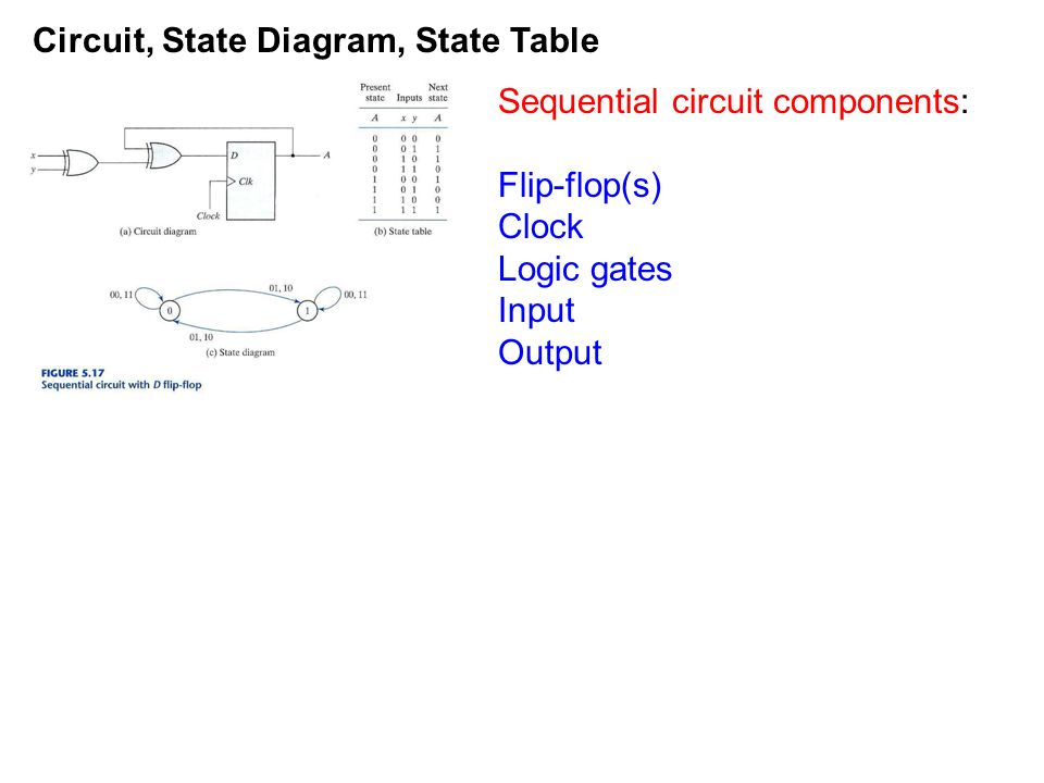 Learndigilentinc structural design of sequential circuits circuit state diagram state table ppt download circuit diagram ccuart Images