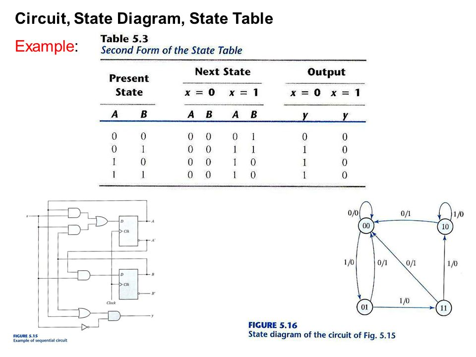 circuit  state diagram  state table